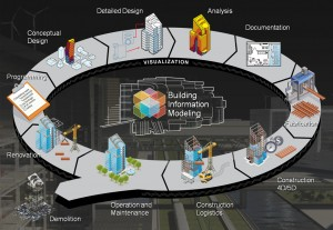 The Digital Revolution Comes To The Construction Industry