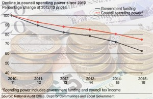 The Problem Of Funding Your Local Government